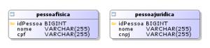 Resultado da implementação de tabela por classe concreta